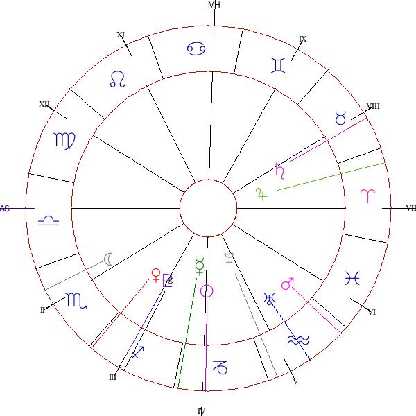 Astromart Astrology